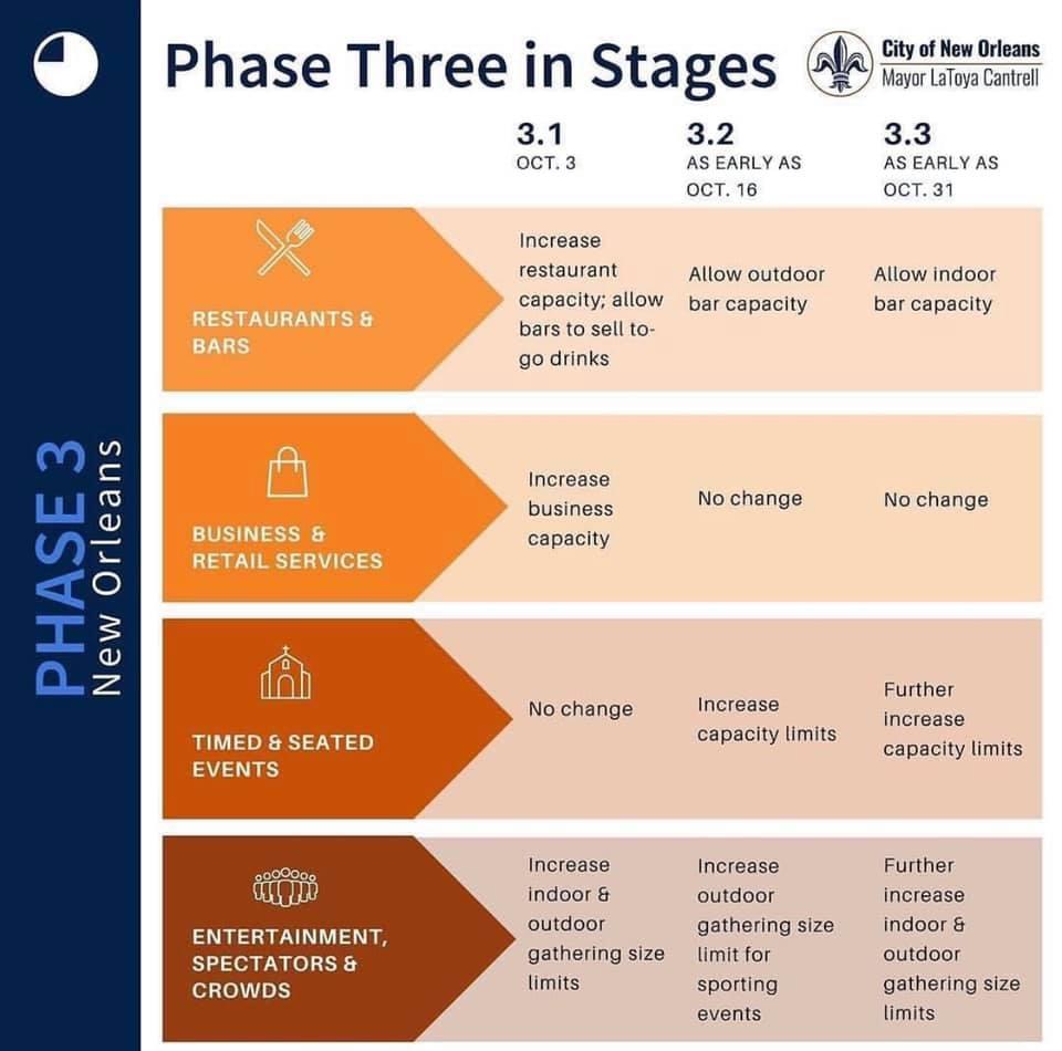 Phase 3.2
