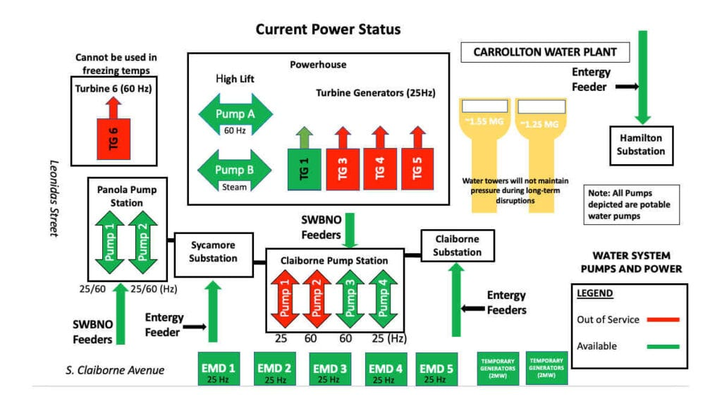 Sewage & Water Board Current Power Status (Freezing New Orleans)